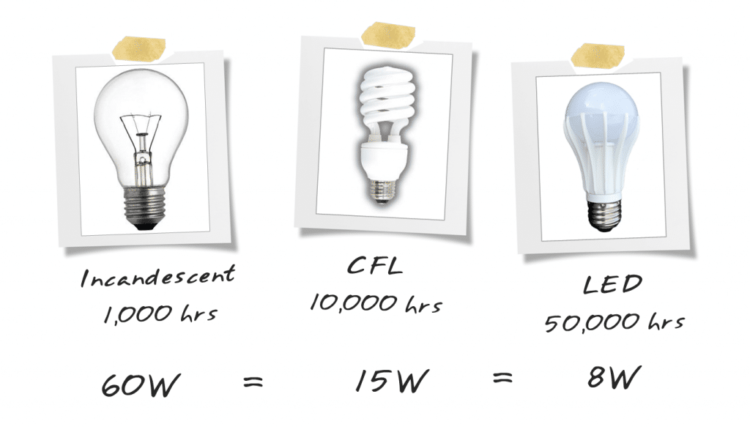 How to Easily Choose a Light Bulb • iD Lights